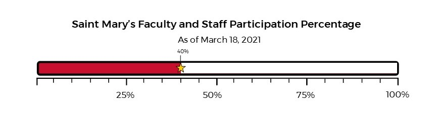 Employee Participation 40%